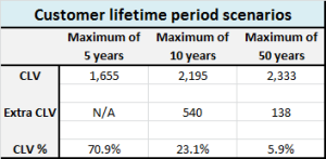 table showing impact on longer-term customer lifetime periods
