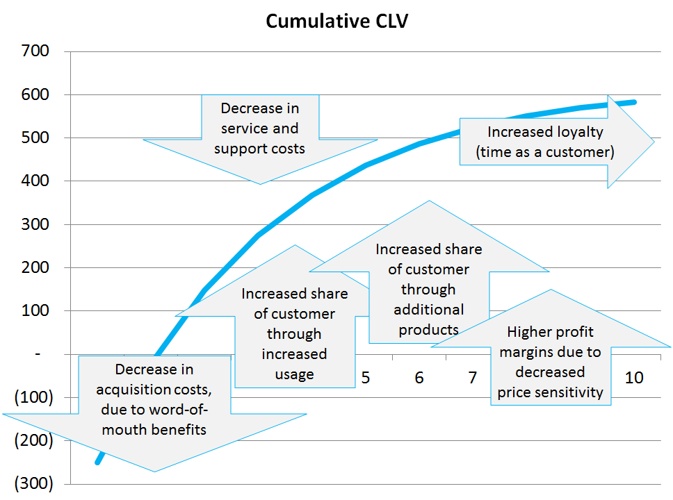 The Benefits Of Customer Lifetime Value Customer Lifetime Value
