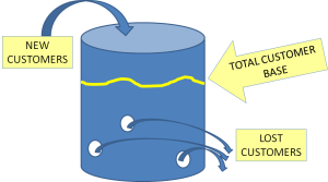diagram of the leaky bucket theory