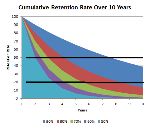 retention rate over time chart