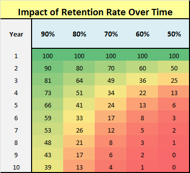 retention rate over time table