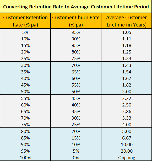 Table of converting retention rate to customer lifetime period in years