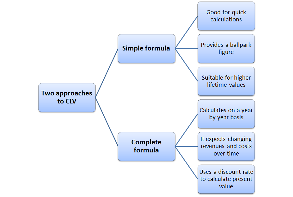 Diagram of approaches to the CLV formula