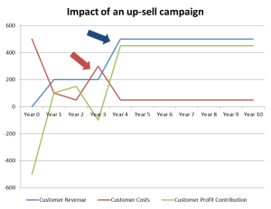 graph of up-sell campaign in clv for retention costs