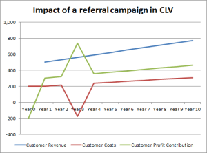 chart of wom in clv
