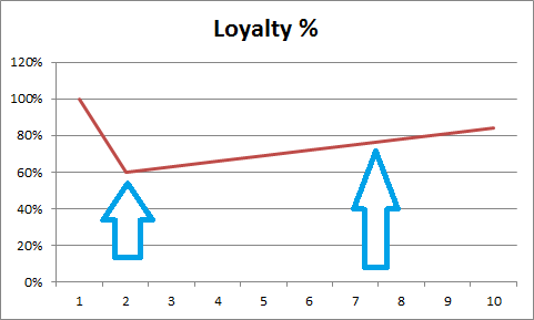 loyalty rate over time