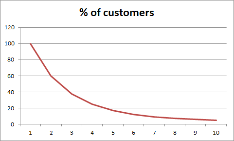 percentage of customers over time