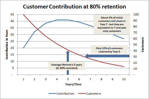 clv customer contribution