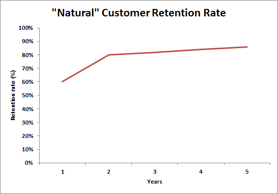 natural customer retention rate over time