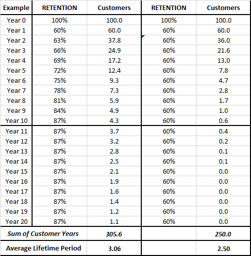 how to calculate customer lifetime period with a changing retention rate